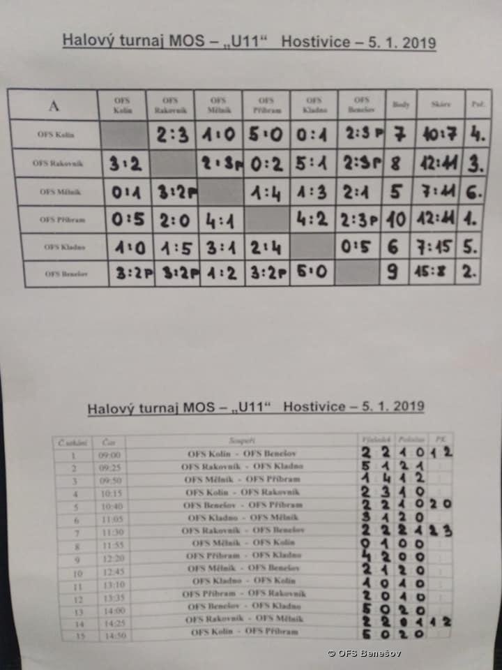 turnaj Hostivice U11 5.1.2019